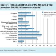 giornalisti e social media - grafico
