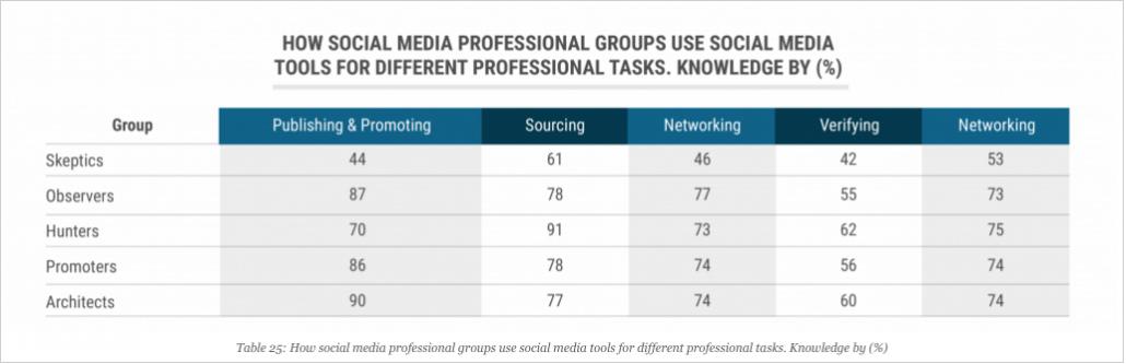 2015 Global Social Journalism Study